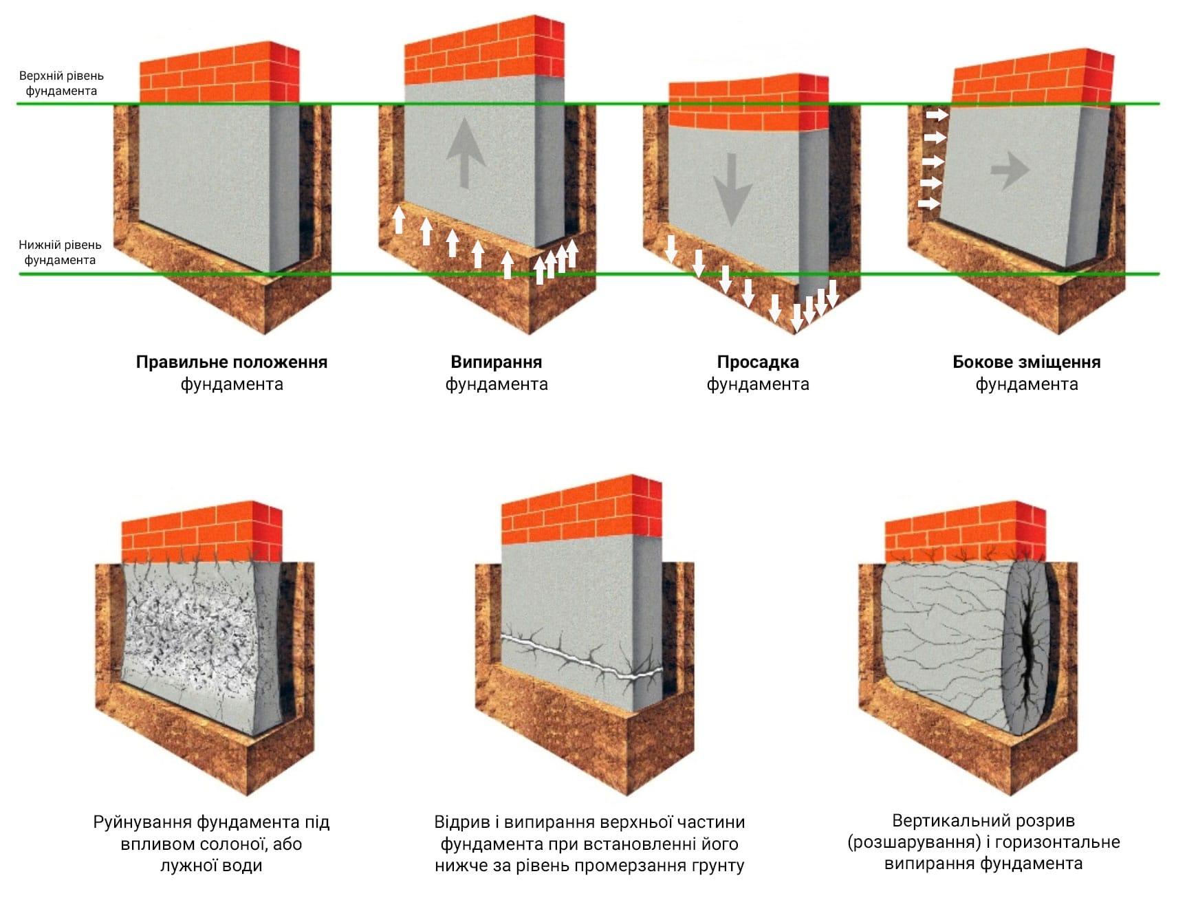 підсилення фундамента / види руйнування фундаментів