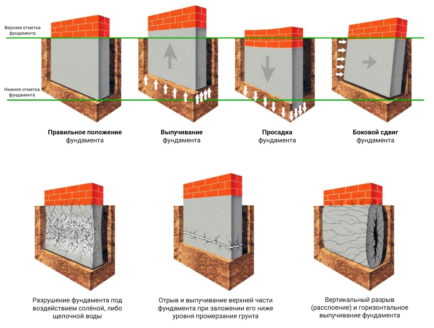 усиление фундамента / виды разрушения фундаментов